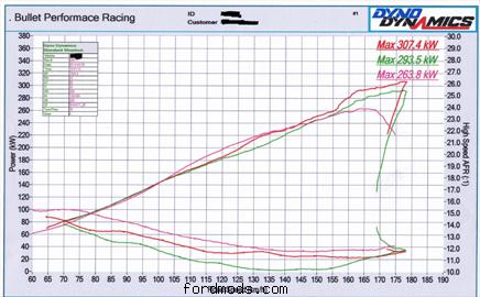 dyno results with water methanol injection